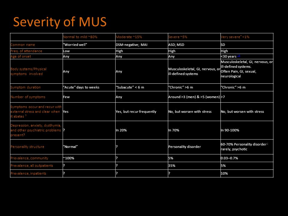 Severity of MUS Normal to mild ~80% Moderate ~15% Severe ~5%