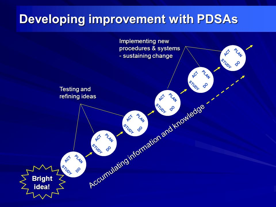 Developing improvement with PDSAs