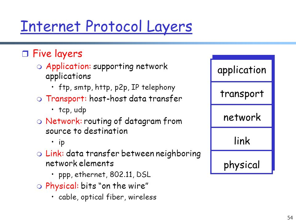 Taxonomy Of Networks Layered Network Architecture Ppt