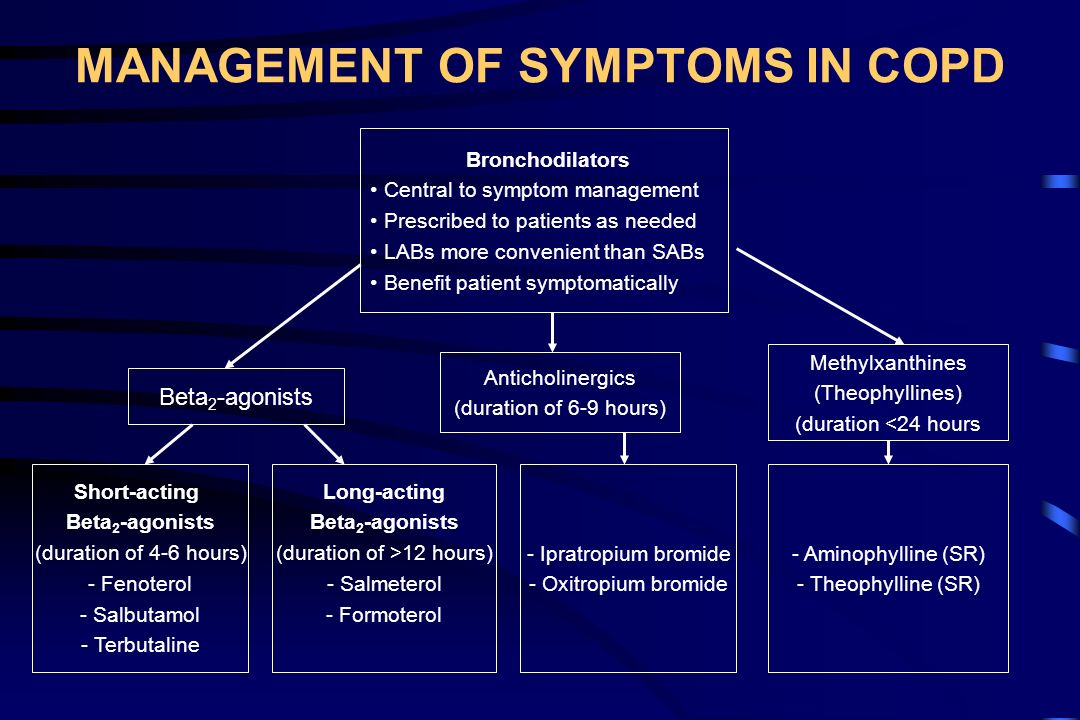 MANAGEMENT OF SYMPTOMS IN COPD