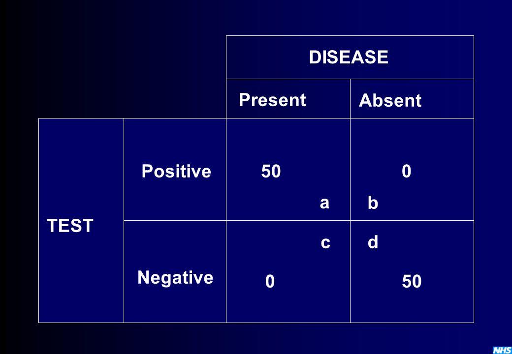 DISEASE Present Absent Positive 50 a b TEST c d Negative 50