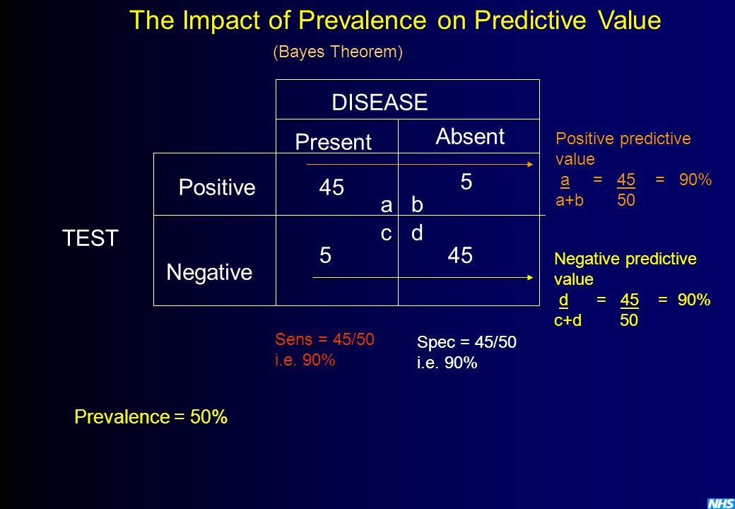 The Impact of Prevalence on Predictive Value