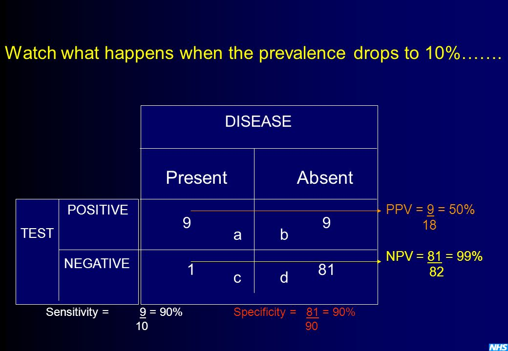 Watch what happens when the prevalence drops to 10%…….