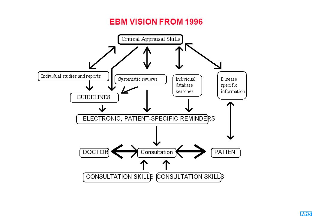 EBM VISION FROM 1996