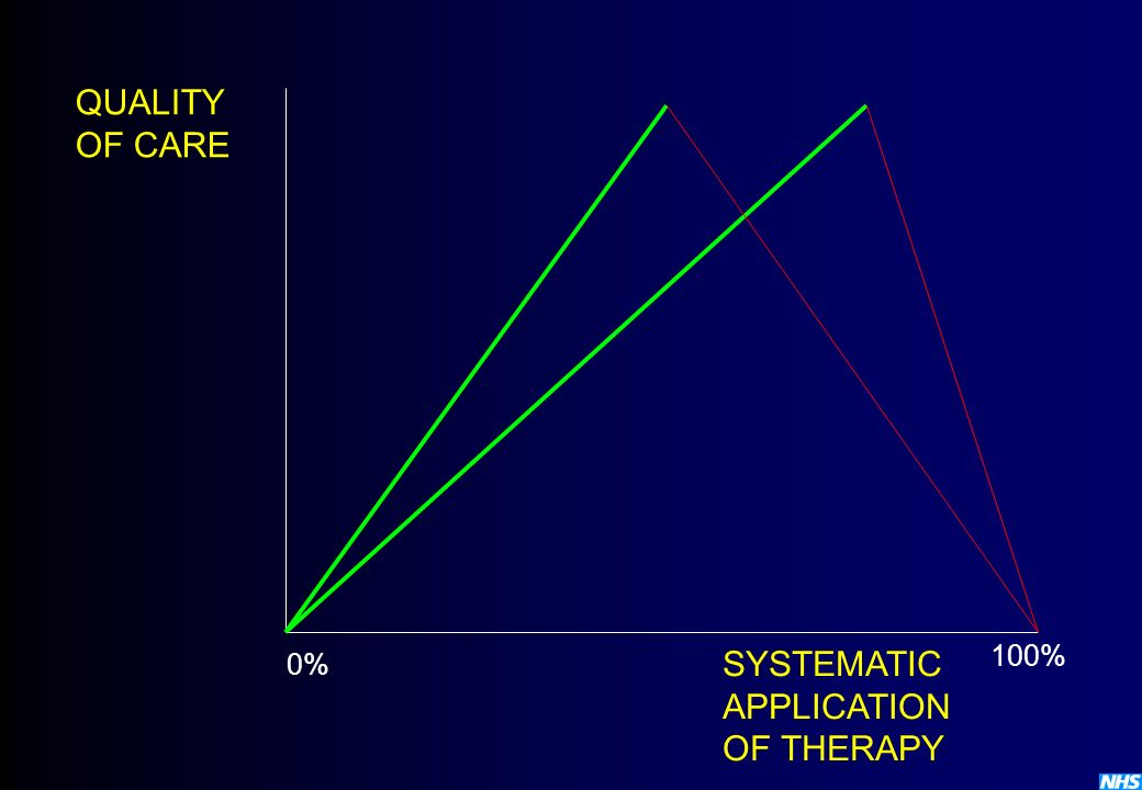 QUALITY OF CARE SYSTEMATIC APPLICATION OF THERAPY 100% 0%