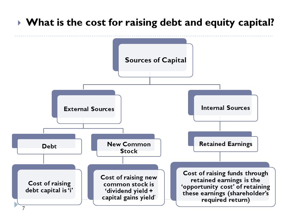 equity capital free of cost 2 the cost of equity is one input into a firm's weighted average cost of capital, which reflects the costs and respective weights of debt, equity and preferred shares in a firm's capital structure.