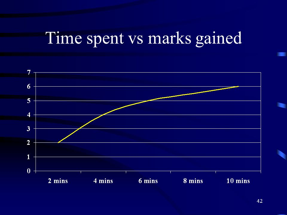 Time spent vs marks gained