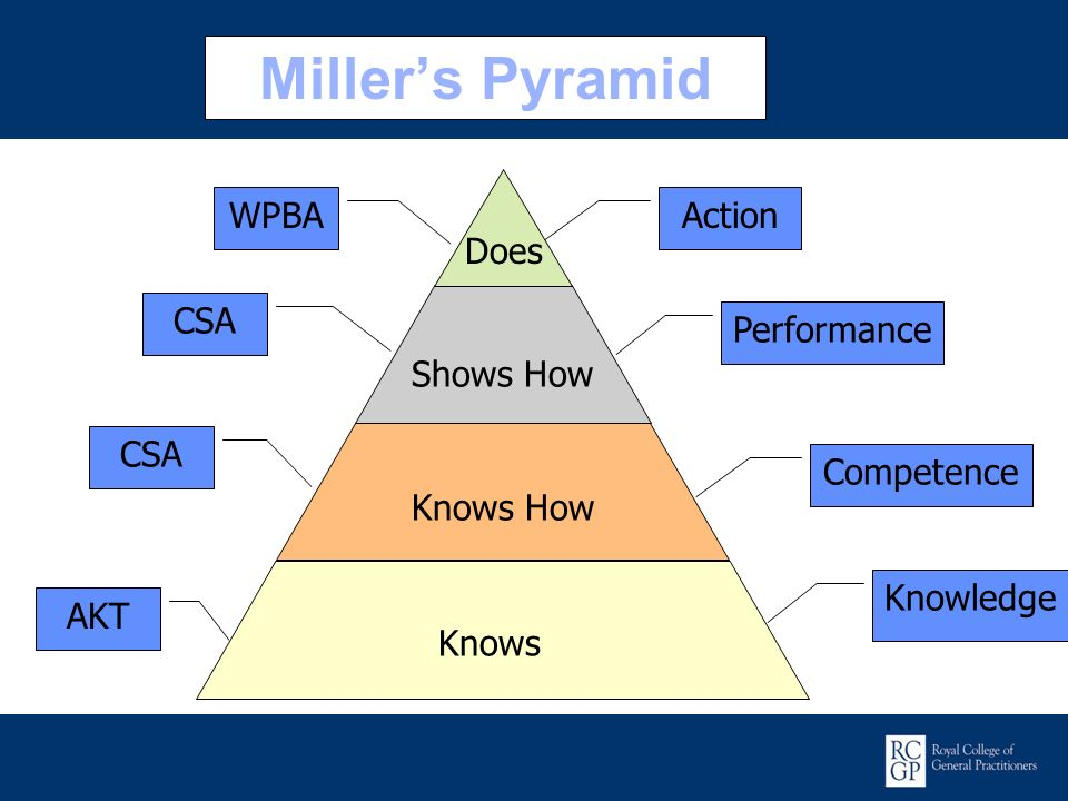 Miller's Pyramid Knows Knowledge AKT Shows How Knows How Performance