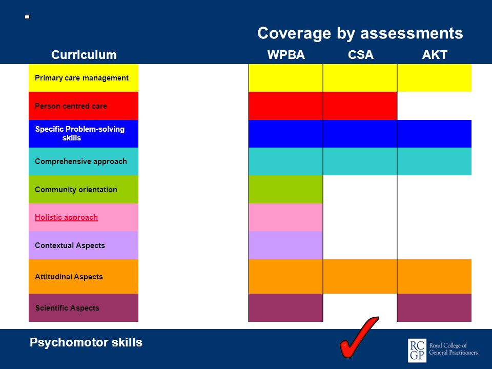 Coverage by assessments