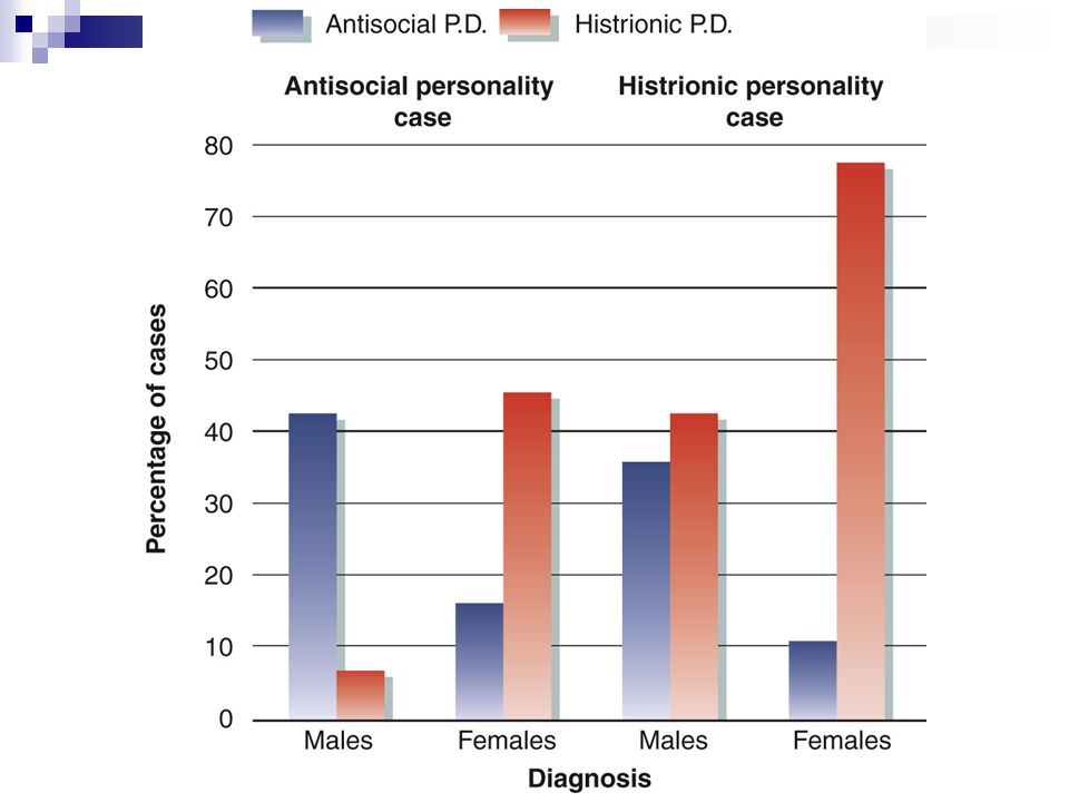 a short case study of an individual with antisocial personality disorder Free essay: gender differences in antisocial personality disorder gender differences in antisocial personality disorder: an explanation of theories of.