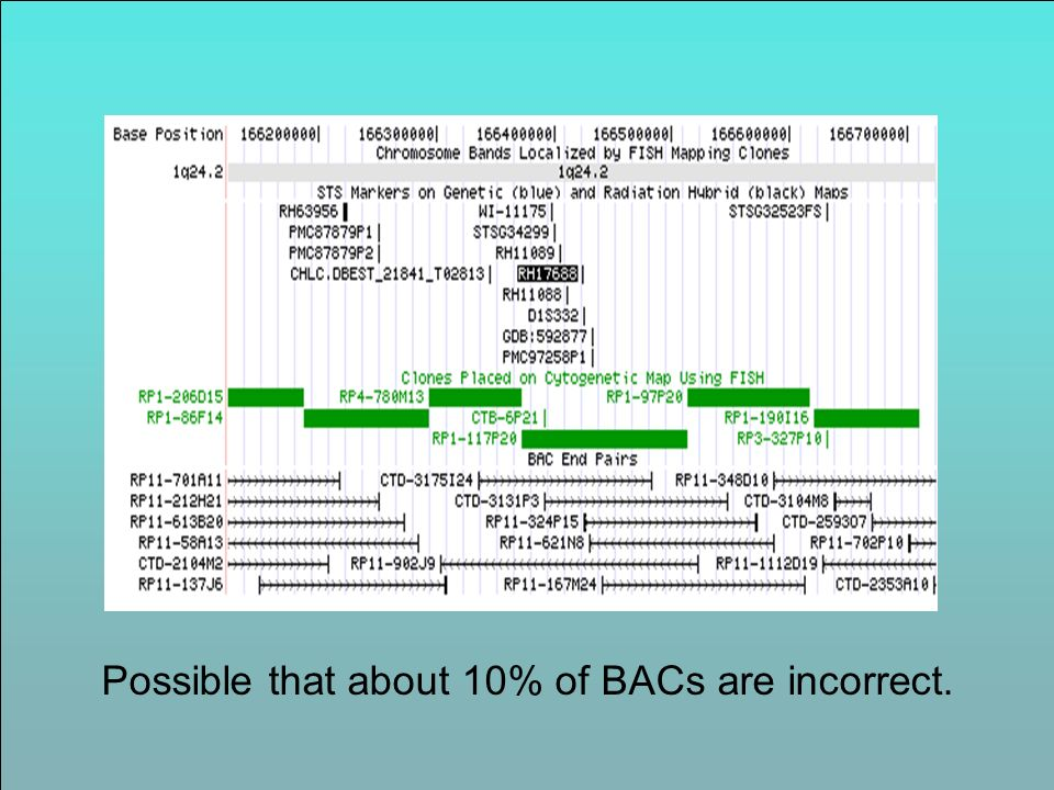 Possible that about 10% of BACs are incorrect.