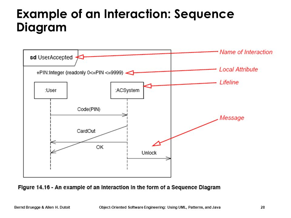 Chapter 2 modeling with uml part 3 uml 2 hightlights ppt video 28 example of an interaction sequence diagram ccuart Choice Image