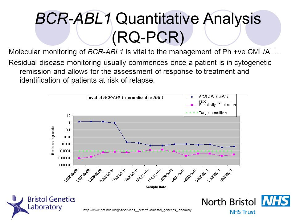BCR-ABL1 Quantitative Analysis (RQ-PCR)