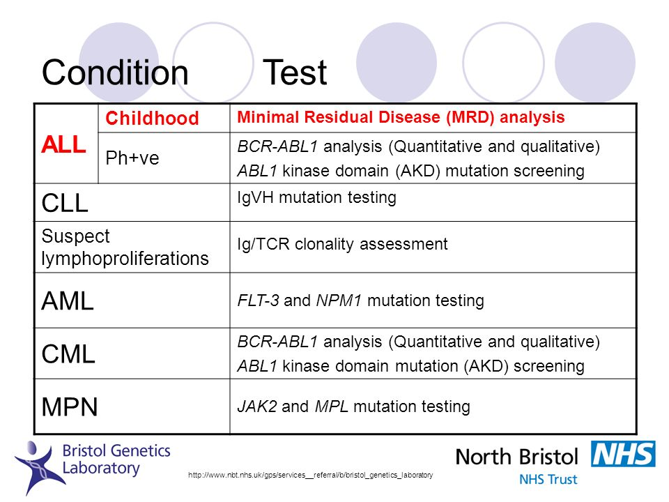 Condition Test CLL AML CML MPN ALL Childhood Ph+ve