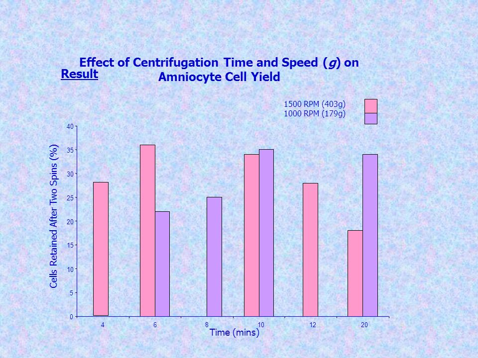 Effect of Centrifugation Time and Speed (g) on Amniocyte Cell Yield