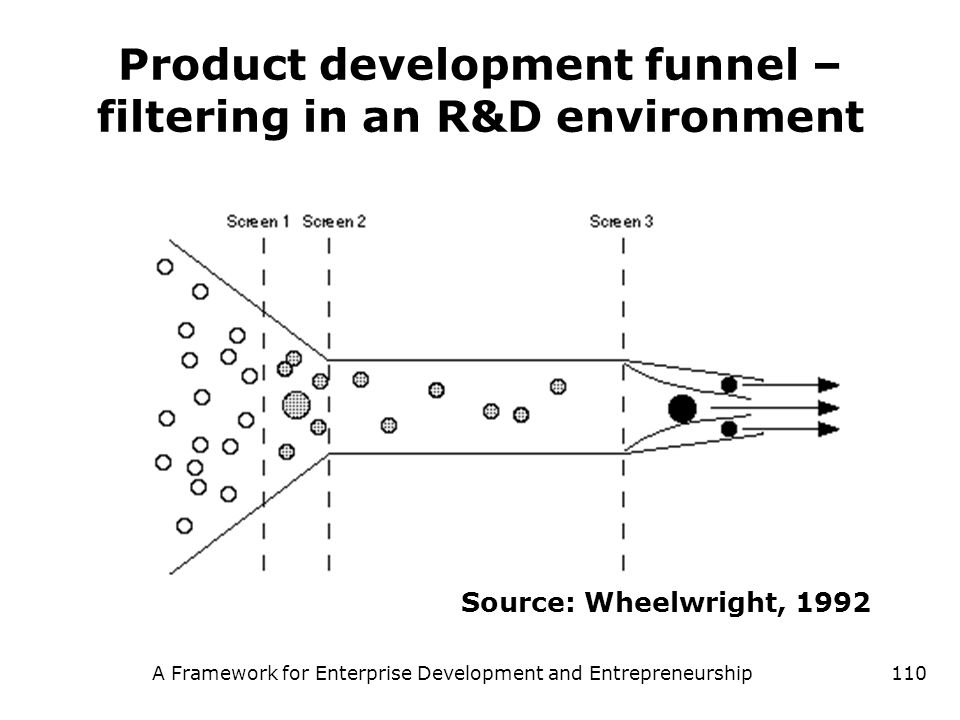Product development funnel –filtering in an R&D environment