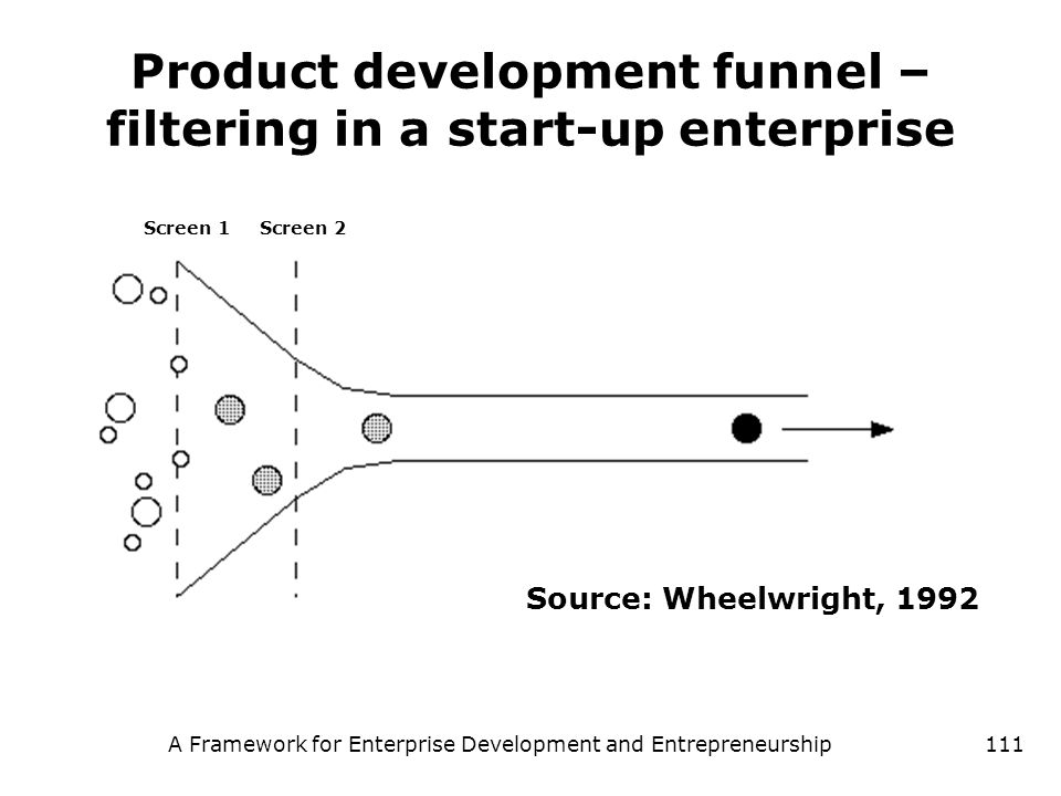 Product development funnel – filtering in a start-up enterprise