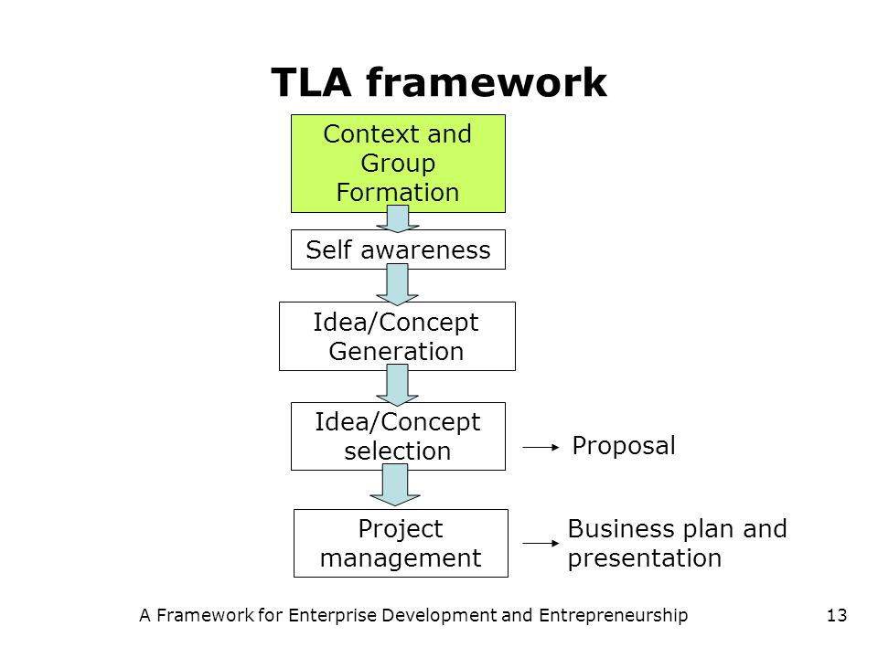 A Framework for Enterprise and Entrepeneurship