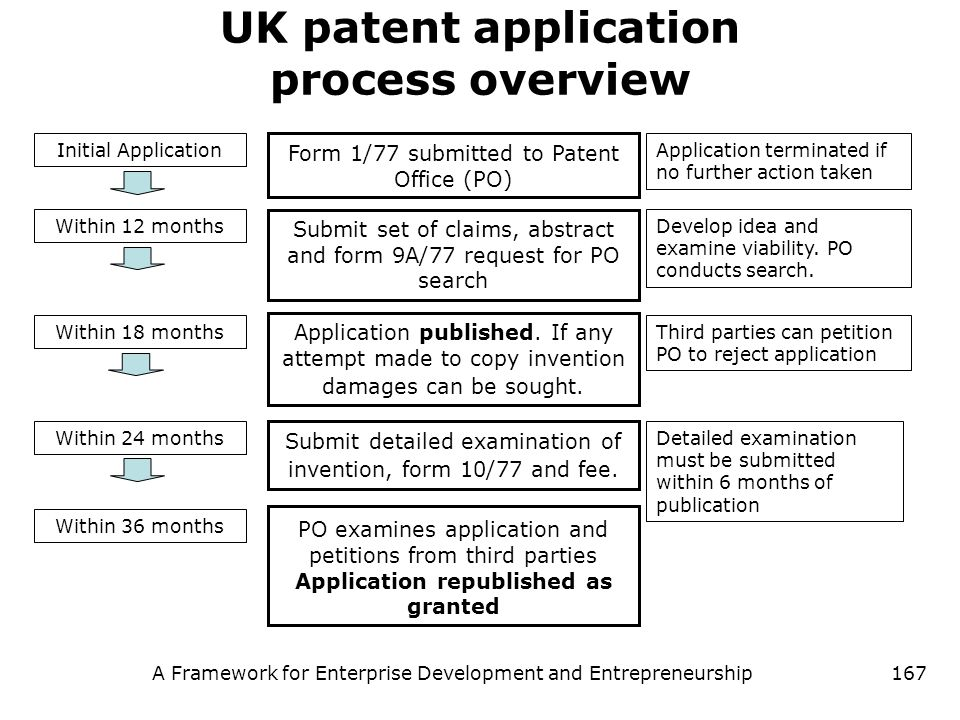 UK patent application process overview