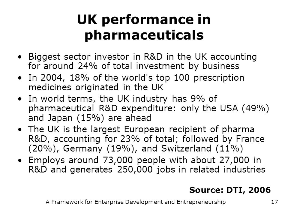 UK performance in pharmaceuticals