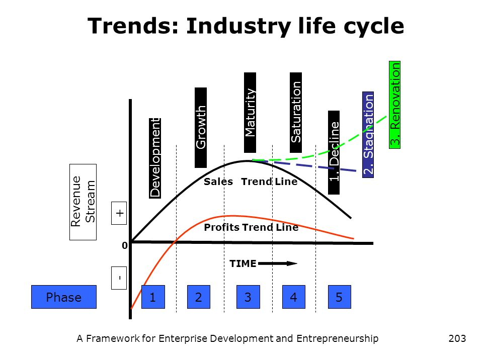 Trends: Industry life cycle