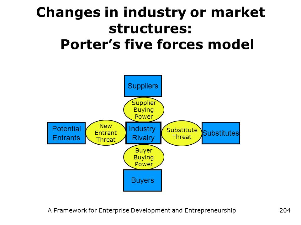 Changes in industry or market structures: Porter's five forces model
