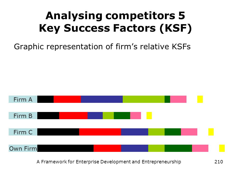 Analysing competitors 5 Key Success Factors (KSF)