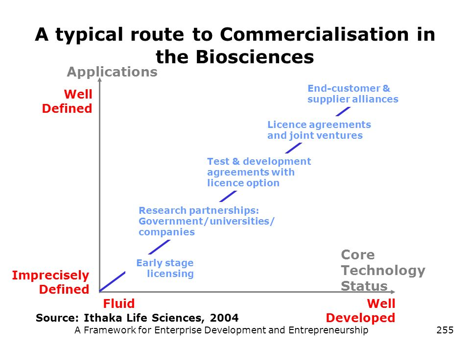 A typical route to Commercialisation in the Biosciences