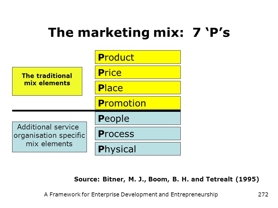 The marketing mix: 7 'P's
