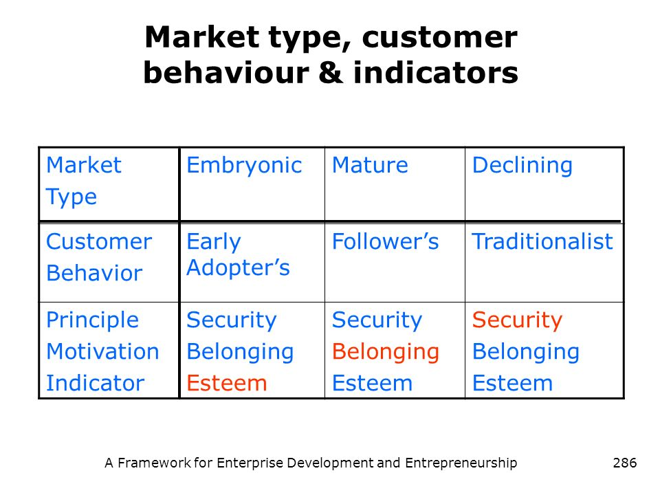Market type, customer behaviour & indicators