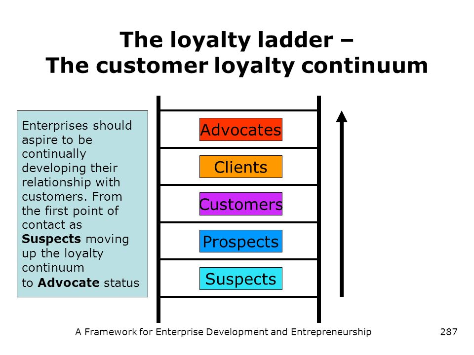 The loyalty ladder – The customer loyalty continuum