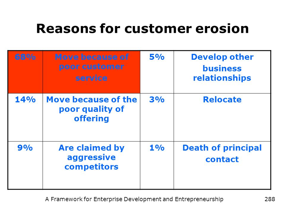 Reasons for customer erosion