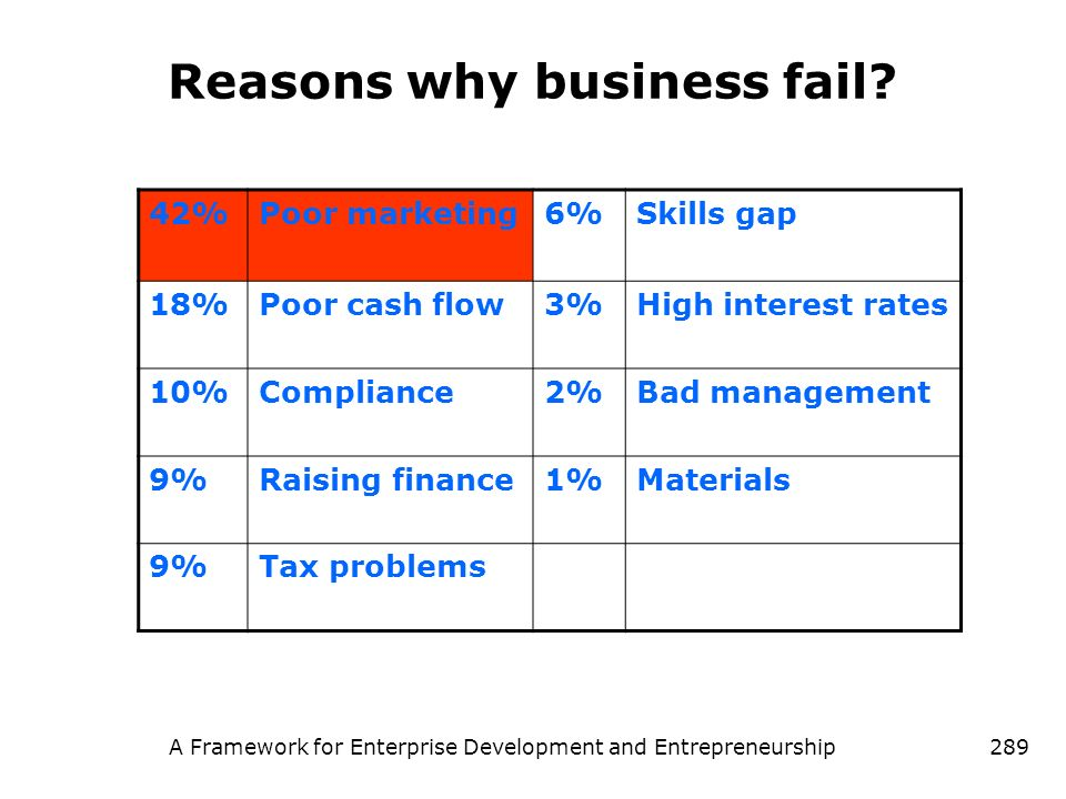 Reasons why business fail