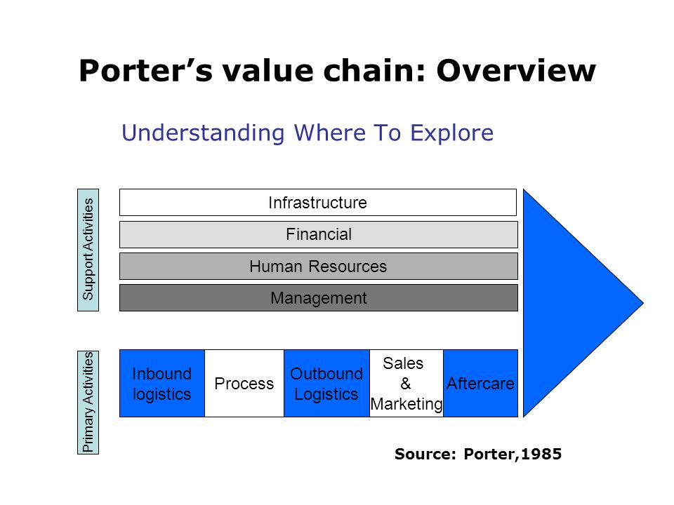Porter's value chain: Overview