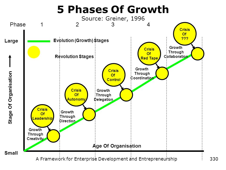 5 Phases Of Growth Source: Greiner, 1996