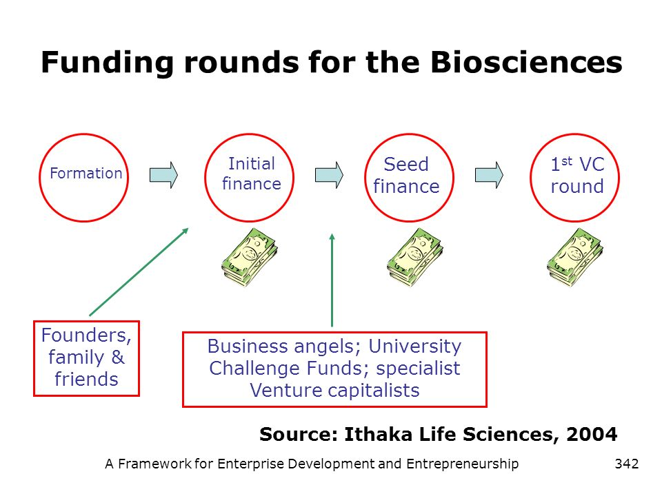 Funding rounds for the Biosciences