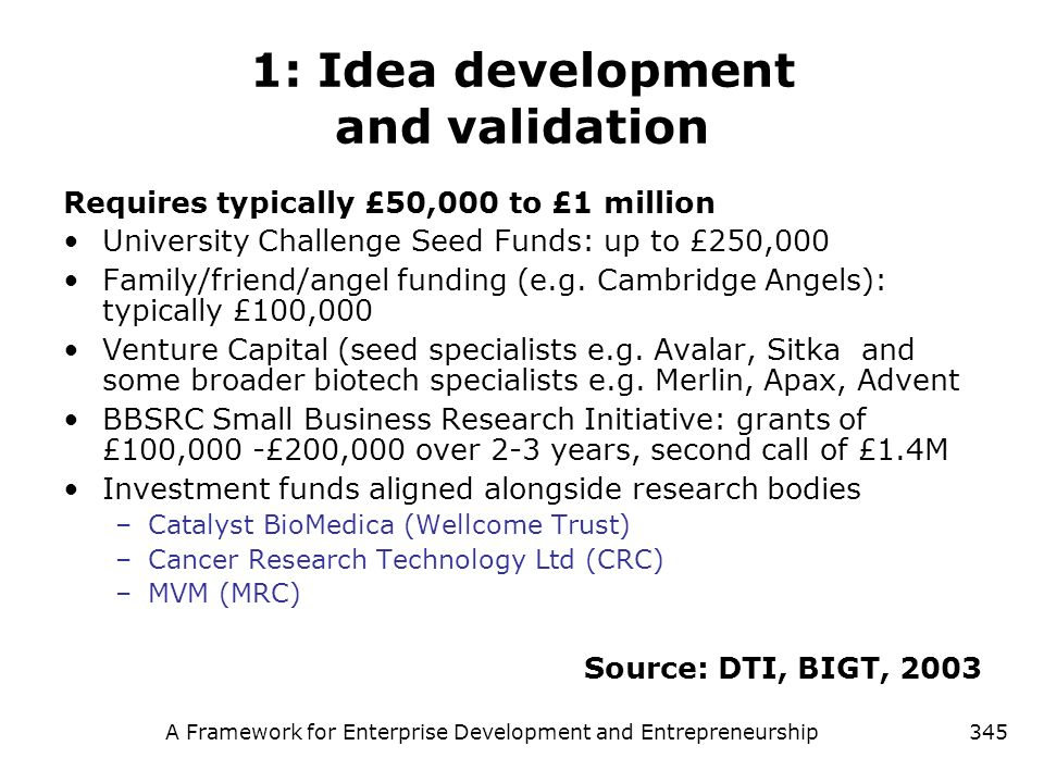 1: Idea development and validation