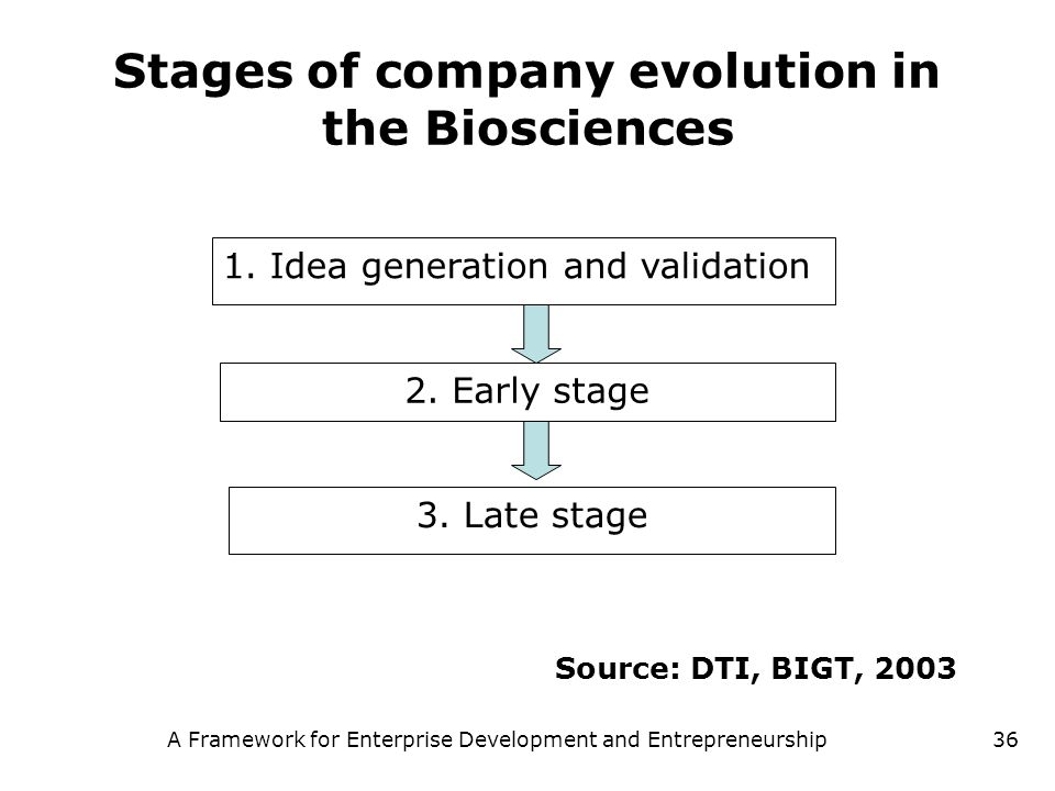 Stages of company evolution in the Biosciences