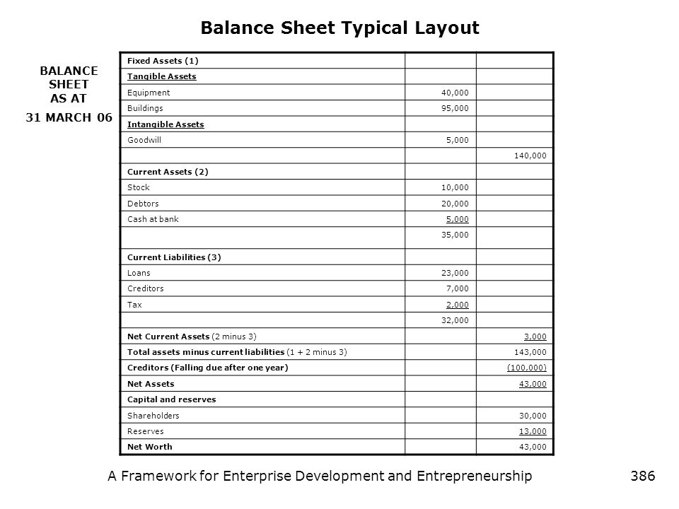 Balance Sheet Typical Layout