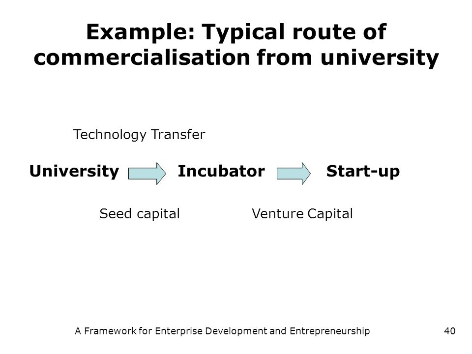 Example: Typical route of commercialisation from university