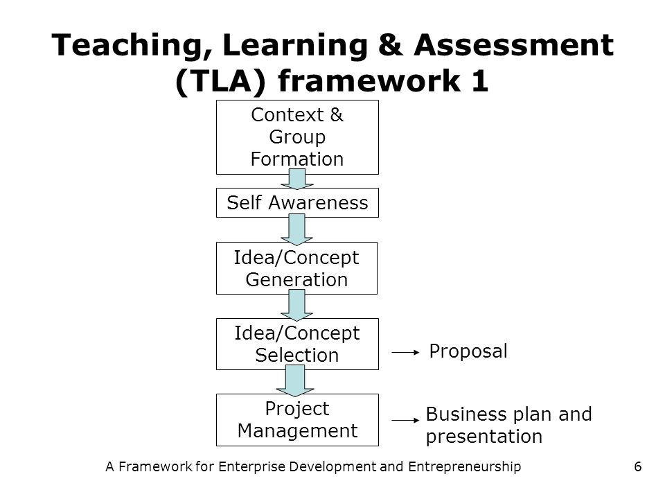 Teaching, Learning & Assessment (TLA) framework 1