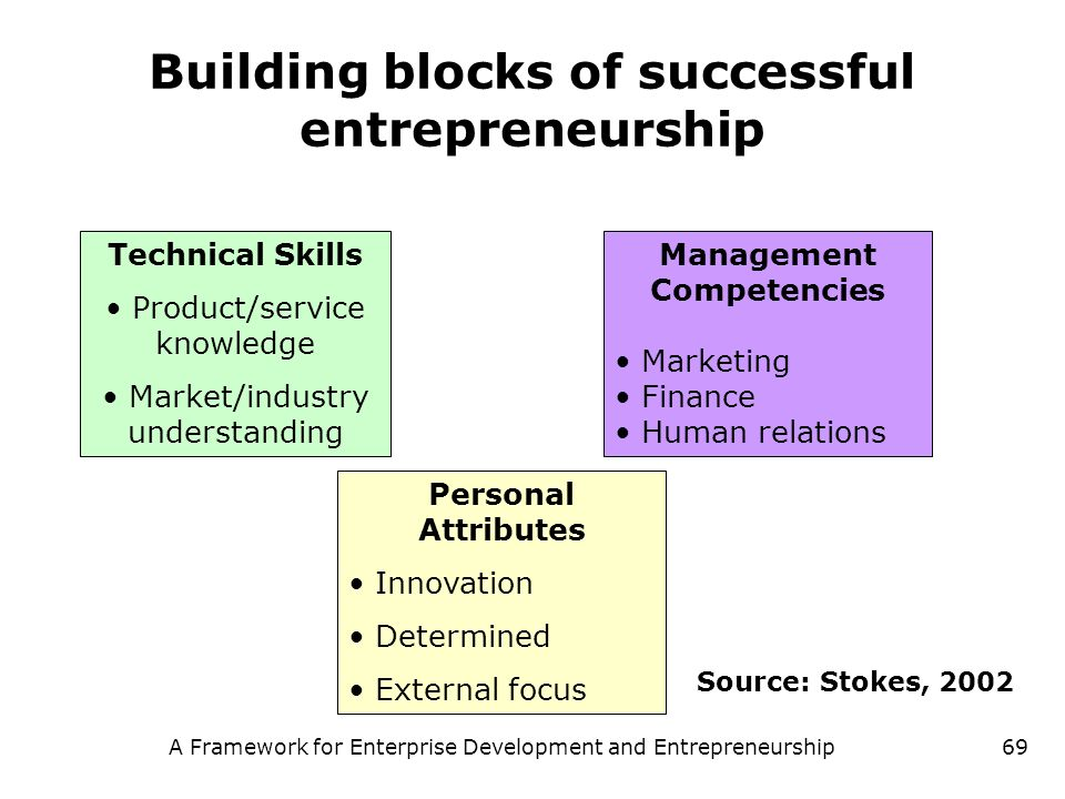 Building blocks of successful entrepreneurship