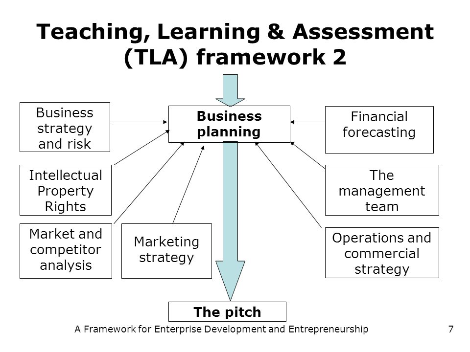 Teaching, Learning & Assessment (TLA) framework 2