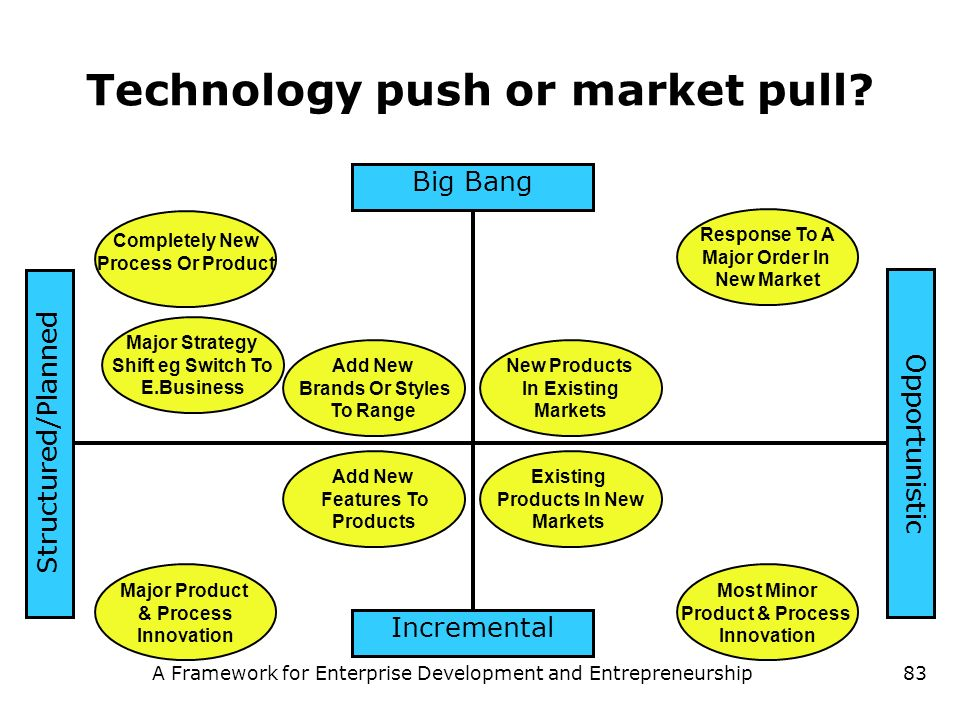 Technology push or market pull