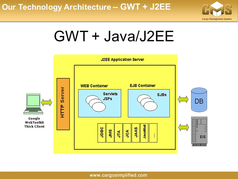 Why cargosimplified ppt download for Architecture j2ee