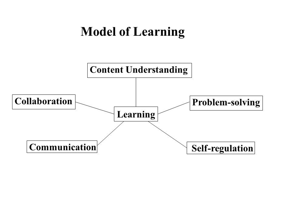 Model of Learning Content Understanding Collaboration Problem-solving