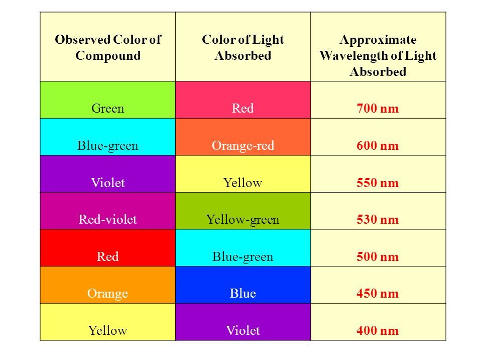 relationship between color and wavelength of light absorbed