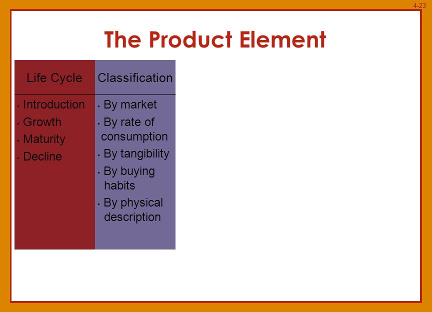Product lifecycle positioning and differentiation essay