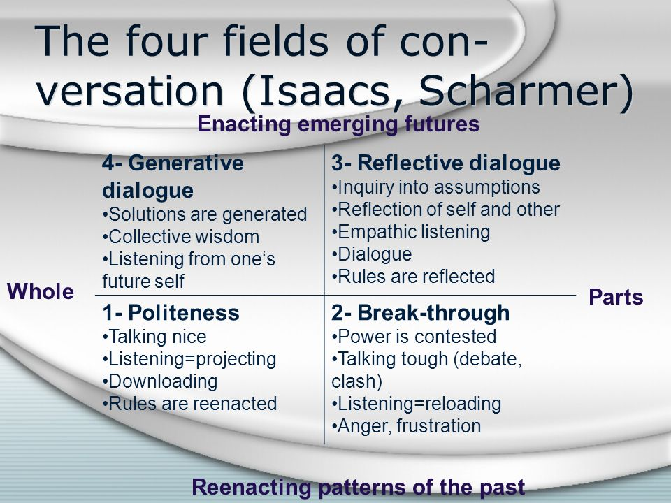 The four fields of con-versation (Isaacs, Scharmer)