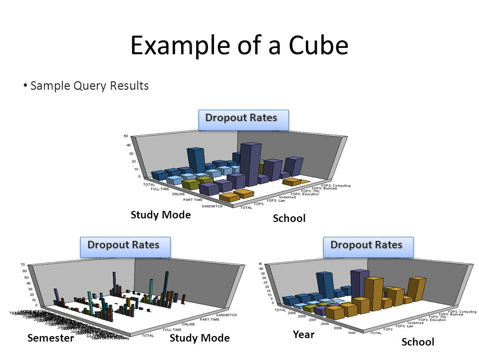 Example of a Cube Sample Query Results Dropout Rates Study Mode School